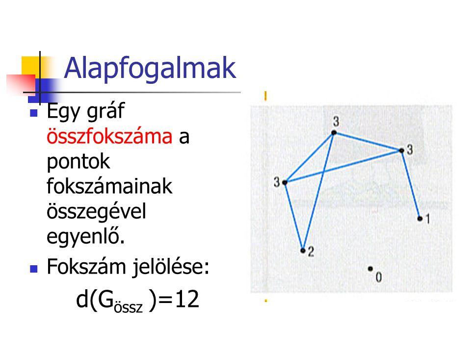 Alapfogalmak Egy gráf összfokszáma a pontok fokszámainak összegével egyenlő.