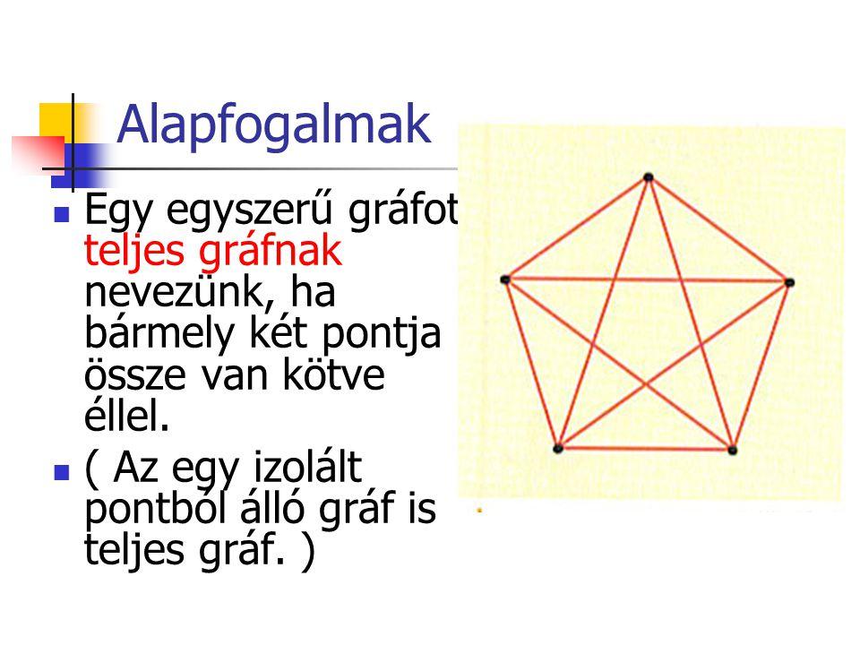 Egy egyszerű gráfot teljes gráfnak nevezünk, ha bármely két pontja össze van kötve éllel.