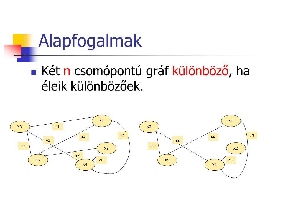 Alapfogalmak Két n csomópontú gráf különböző, ha éleik különbözőek. X1 X3 X2 X5 X4 e1 e3 e2 e4 e6 e7 e5 X1 X3 X2 X5 X4 e3 e2 e4 e6 e5