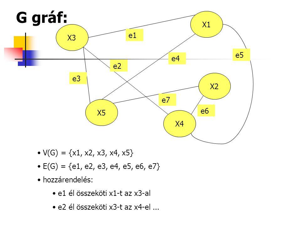 X1 X3 X2 X5 X4 e1 e3 e2 e4 e6 e7 e5 G gráf: V(G) = {x1, x2, x3, x4, x5} E(G) = {e1, e2, e3, e4, e5, e6, e7} hozzárendelés: e1 él összeköti x1-t az x3-al e2 él összeköti x3-t az x4-el...