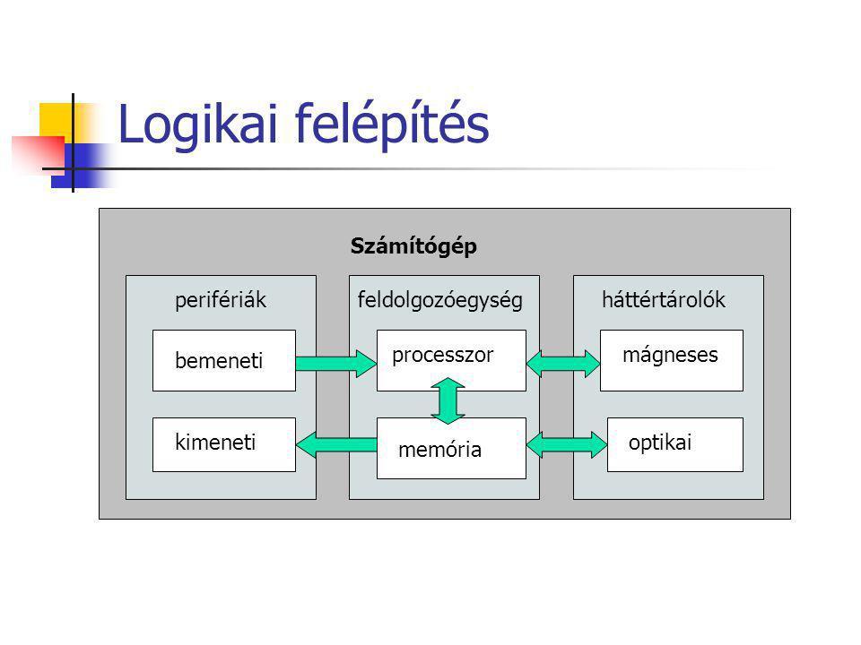 Logikai felépítés Számítógép perifériákfeldolgozóegységháttértárolók bemeneti kimeneti processzor memória mágneses optikai