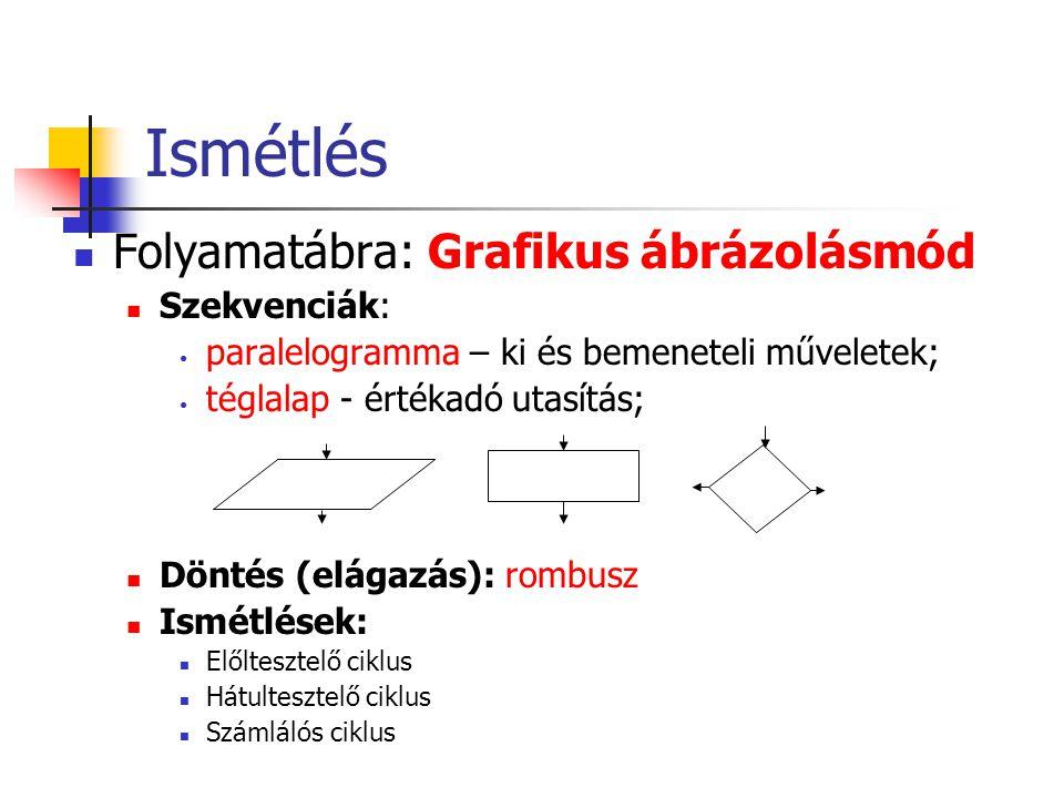 Ismétlés Folyamatábra: Grafikus ábrázolásmód Szekvenciák: paralelogramma – ki és bemeneteli műveletek; téglalap - értékadó utasítás; Döntés (elágazás)