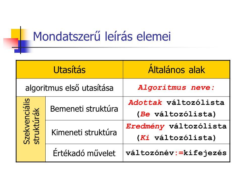 Mondatszerű leírás elemei UtasításÁltalános alak algoritmus első utasítása Algoritmus neve: Bemeneti struktúra Adottak változólista (Be változólista)