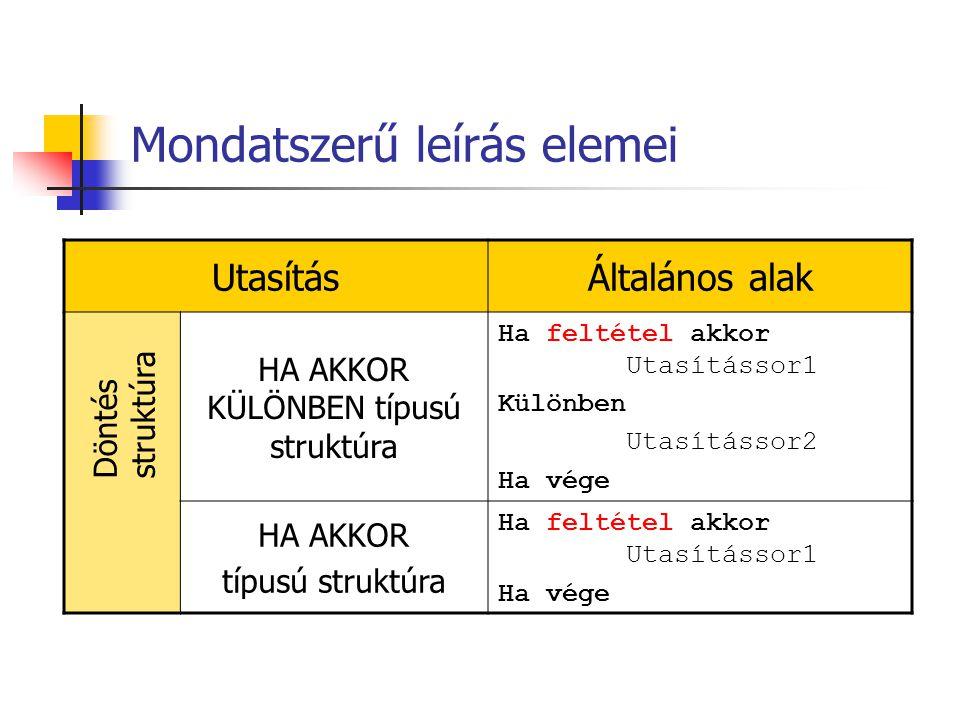 Példa Algoritmus téglalap: Adottak h, sz Ha (h>0) és (sz>0) akkor K:=(h+sz)*2 T:=h*sz Eredmény 'A kerület: ', K Eredmény 'A kerület: ', T Különben Eredmény 'Hibás adatok' Ha vége Vége.