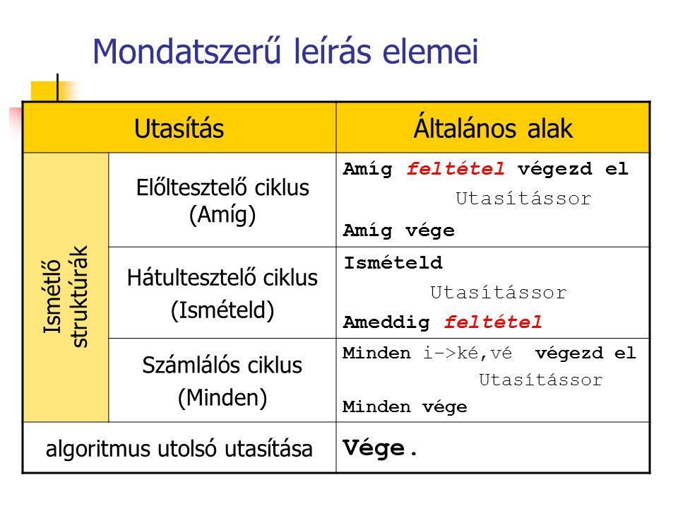 Mondatszerű leírás elemei UtasításÁltalános alak Előltesztelő ciklus (Amíg) Amíg feltétel végezd el Utasítássor Amíg vége Hátultesztelő ciklus (Isméte