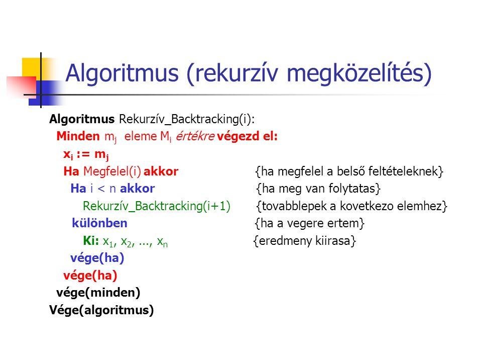 Algoritmus (rekurzív megközelítés) Algoritmus Rekurzív_Backtracking(i): Minden m j eleme M i értékre végezd el: x i := m j Ha Megfelel(i) akkor {ha me