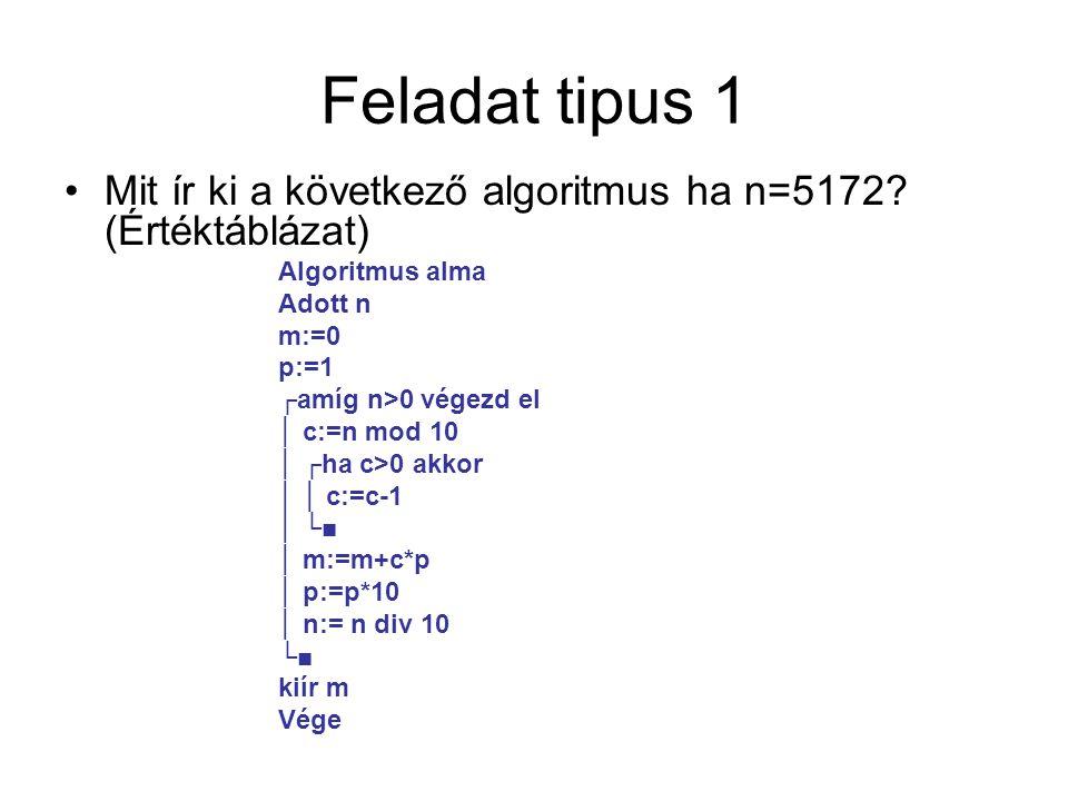 Feladat tipus 1 Mit ír ki a következő algoritmus ha n=5172.