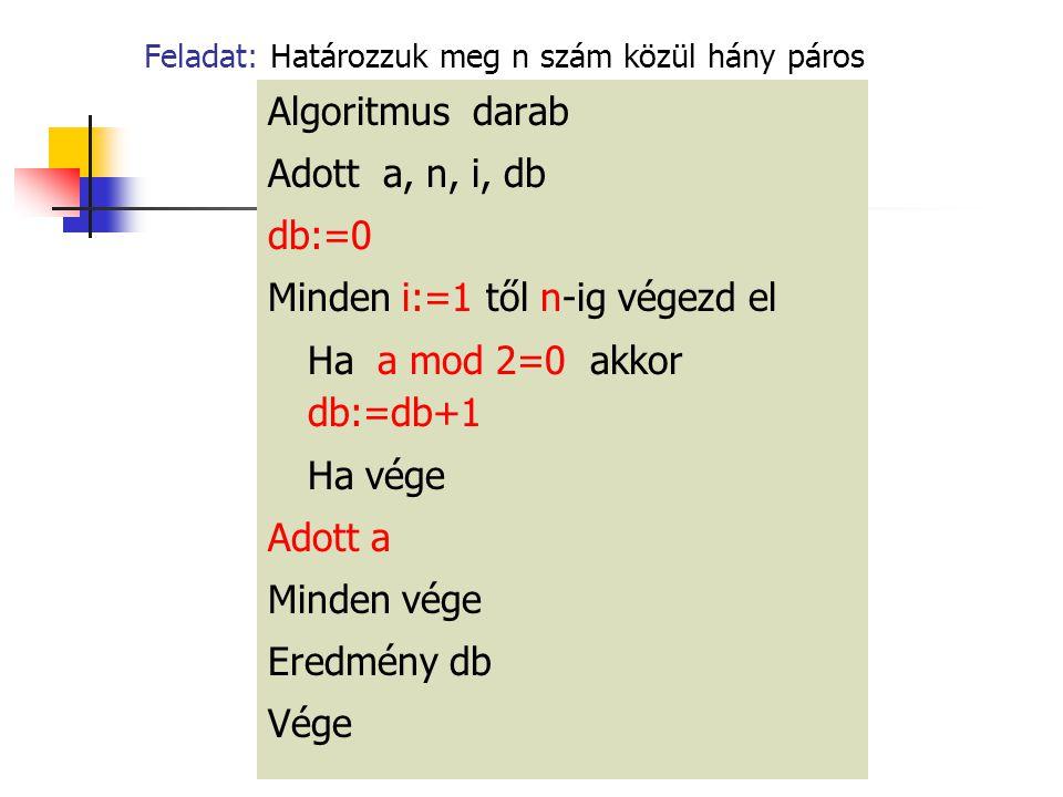 Feladat: Határozzuk meg n szám közül hány páros Algoritmus darab Adott a, n, i, db db:=0 Minden i:=1 től n-ig végezd el Ha a mod 2=0 akkor db:=db+1 Ha