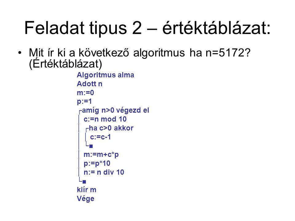Feladat tipus 2 – értéktáblázat: Mit ír ki a következő algoritmus ha n=5172.