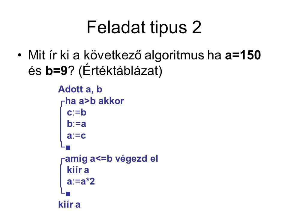 Feladat tipus 2 Mit ír ki a következő algoritmus ha a=150 és b=9.