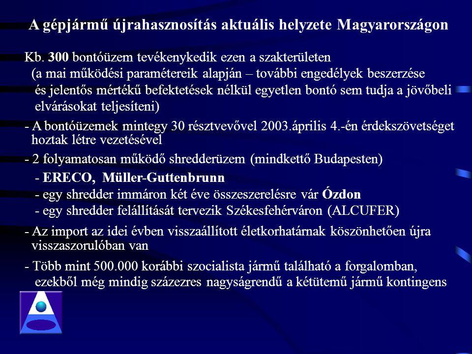 Kb. 300 bontóüzem tevékenykedik ezen a szakterületen (a mai működési paramétereik alapján – további engedélyek beszerzése és jelentős mértékű befektet