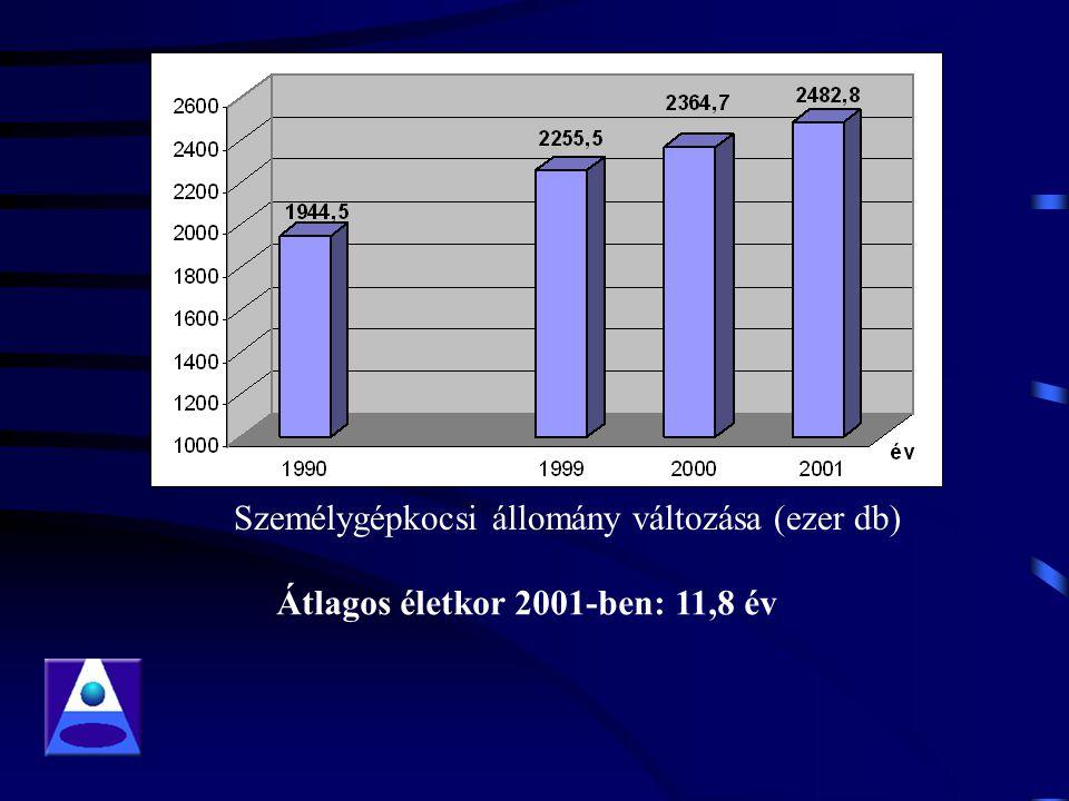 Személygépkocsi állomány változása (ezer db) Átlagos életkor 2001-ben: 11,8 év