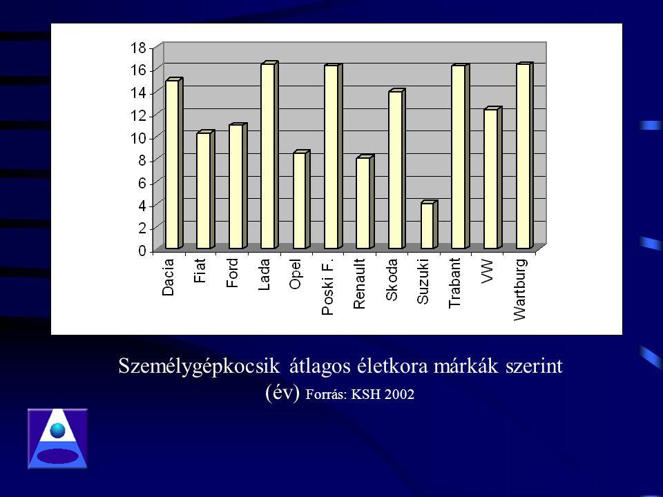 Személygépkocsik átlagos életkora márkák szerint (év) Forrás: KSH 2002