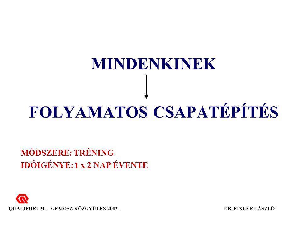 MINDENKINEK FOLYAMATOS CSAPATÉPÍTÉS MÓDSZERE: TRÉNING IDŐIGÉNYE: 1 x 2 NAP ÉVENTE QUALIFORUM - GÉMOSZ KÖZGYÜLÉS 2003.