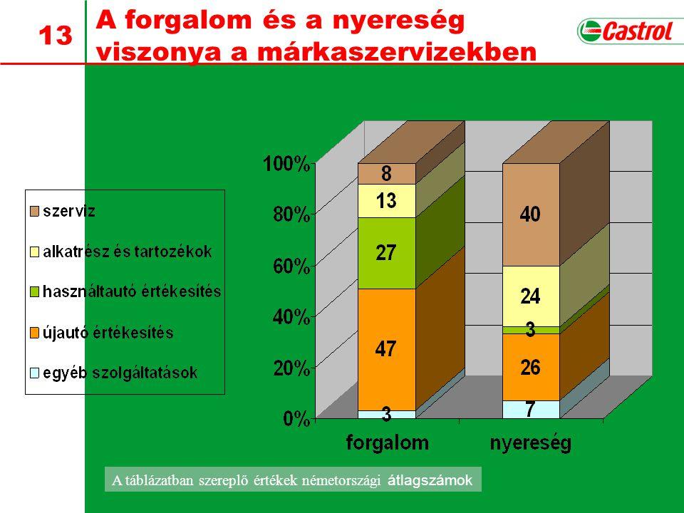 13 A forgalom és a nyereség viszonya a márkaszervizekben A táblázatban szereplő értékek németországi átlagszámok