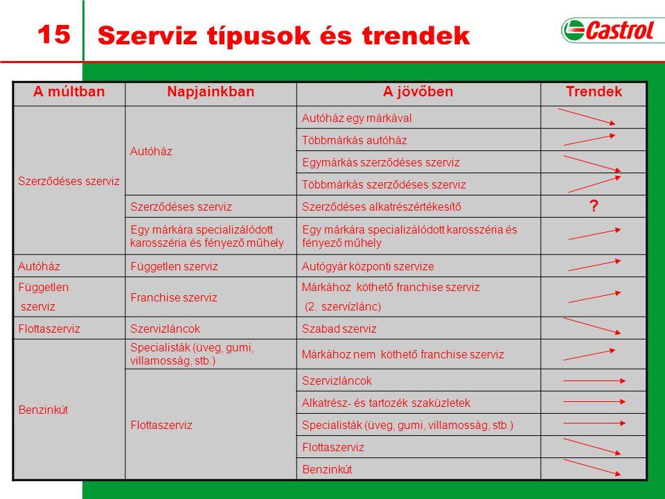 15 Szerviz típusok és trendek A múltbanNapjainkbanA jövőbenTrendek Szerződéses szerviz Autóház Autóház egy márkával Többmárkás autóház Egymárkás szerz
