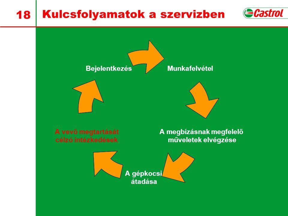 18 Kulcsfolyamatok a szervizben Munkafelvétel A megbízásnak megfelelő műveletek elvégzése A gépkocsi átadása A vevő megtartását célzó intézkedések Bejelentkezés