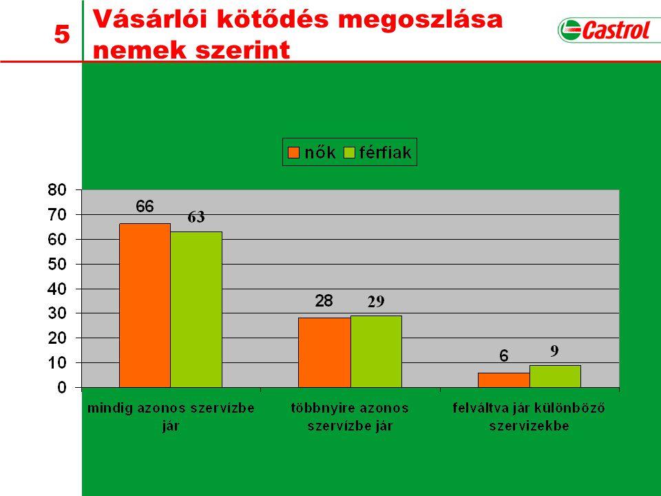 6 Szerviz kiválasztási szempontok életkor szerint 18-34 év 35-54 év 55 év felett A munkákat szakszerűen végzik el9.69.59.6 Megbízhatóak a munkatársak9.2 9.5 A reklamációkat gyorsan és készségesen intézik el 9.29.19.3 Mindig nagyon barátságos fogadtatás8.89.09.3 Környezetbarát tevékenység7.78.18.5 Csak eredeti alkatrészeket építenek be6.47.48.8 Széles tartozék választék6.06.47.1 10: nagyon fontos 1: egyáltalán nem fontos