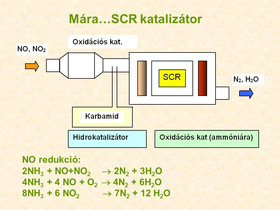 Mára…SCR katalizátor NO redukció: 2NH 3 + NO+NO 2  2N 2 + 3H 2 O 4NH 3 + 4 NO + O 2  4N 2 + 6H 2 O 8NH 3 + 6 NO 2  7N 2 + 12 H 2 O
