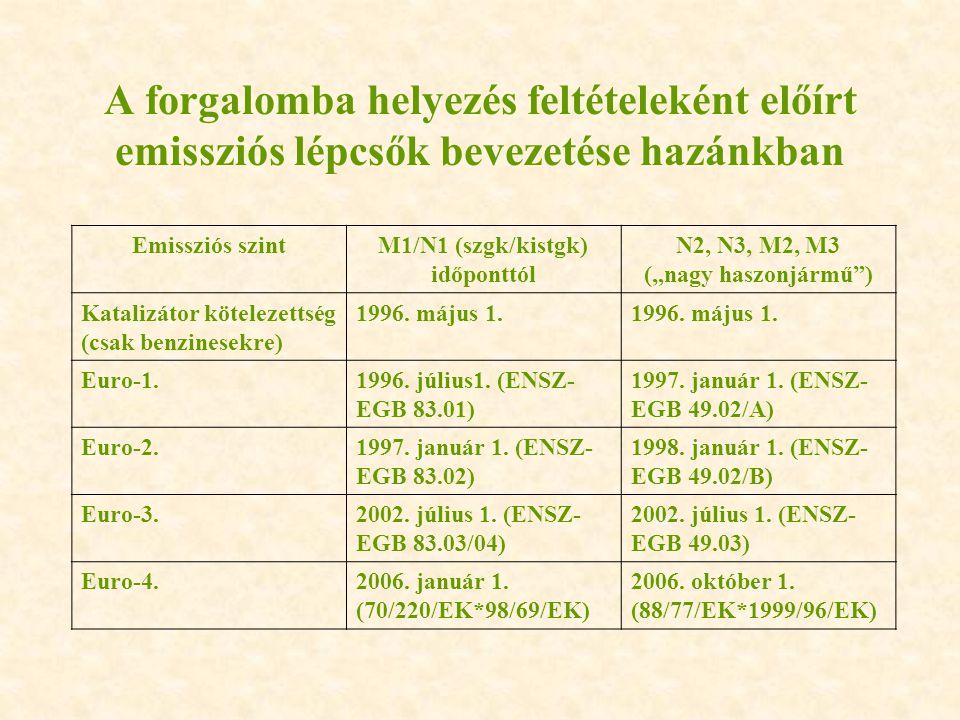 """A forgalomba helyezés feltételeként előírt emissziós lépcsők bevezetése hazánkban Emissziós szintM1/N1 (szgk/kistgk) időponttól N2, N3, M2, M3 (""""nagy"""