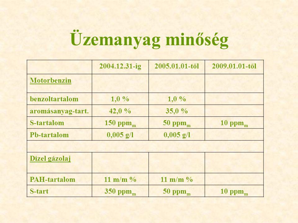 Üzemanyag minőség 2004.12.31-ig2005.01.01-től2009.01.01-től Motorbenzin benzoltartalom1,0 % aromásanyag-tart.42,0 %35,0 % S-tartalom150 ppm m 50 ppm m