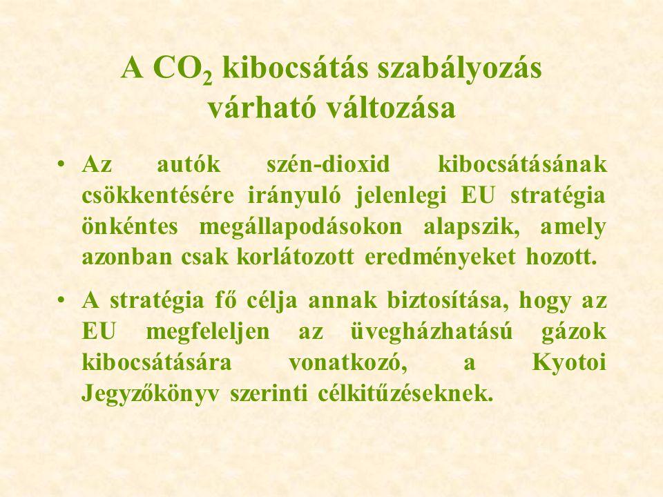 A CO 2 kibocsátás szabályozás várható változása Az autók szén-dioxid kibocsátásának csökkentésére irányuló jelenlegi EU stratégia önkéntes megállapodá