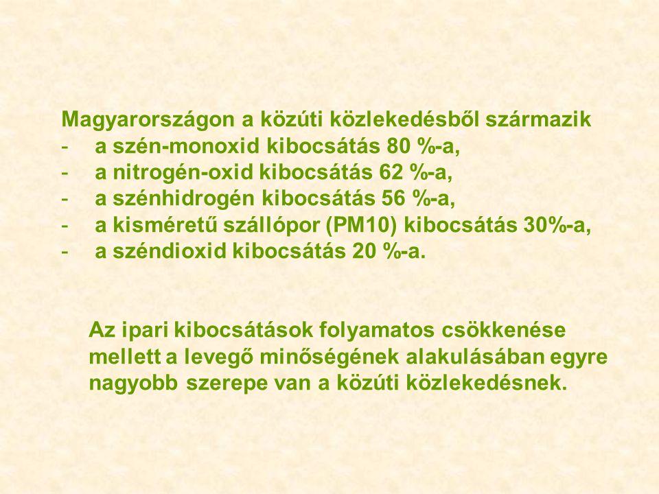 Magyarországon a közúti közlekedésből származik - a szén-monoxid kibocsátás 80 %-a, - a nitrogén-oxid kibocsátás 62 %-a, - a szénhidrogén kibocsátás 5