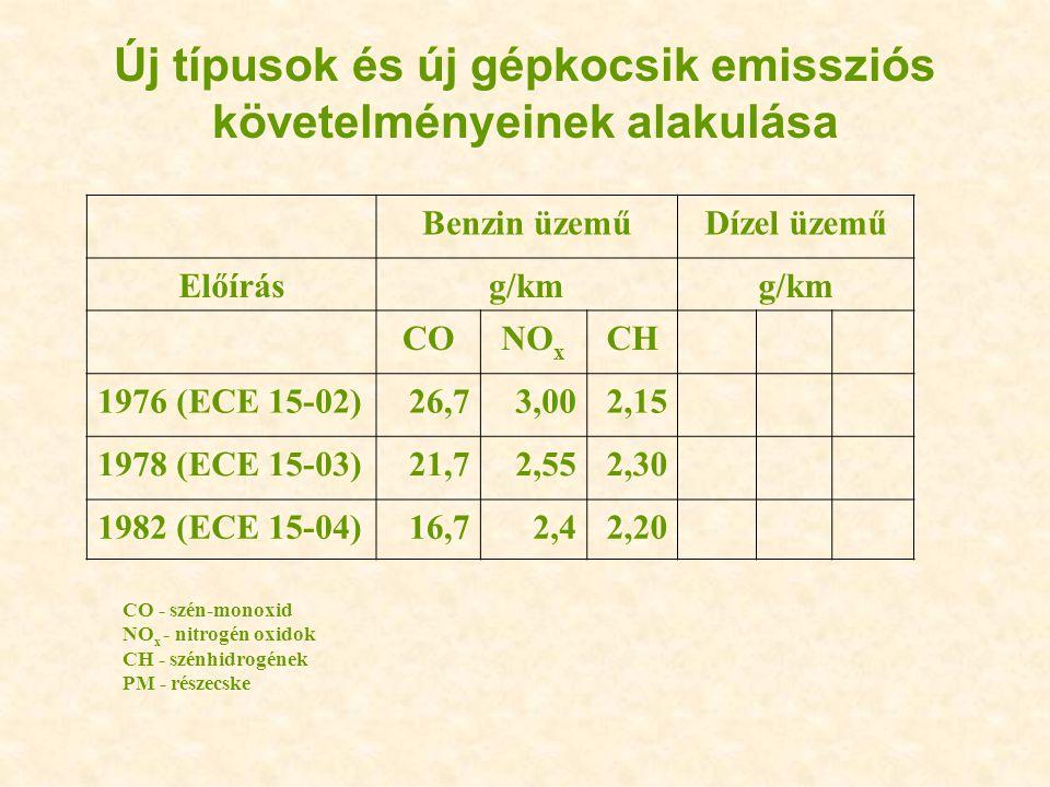 Új típusok és új gépkocsik emissziós követelményeinek alakulása Benzin üzeműDízel üzemű Előírásg/km CONO x CH 1976 (ECE 15-02)26,73,002,15 1978 (ECE 1
