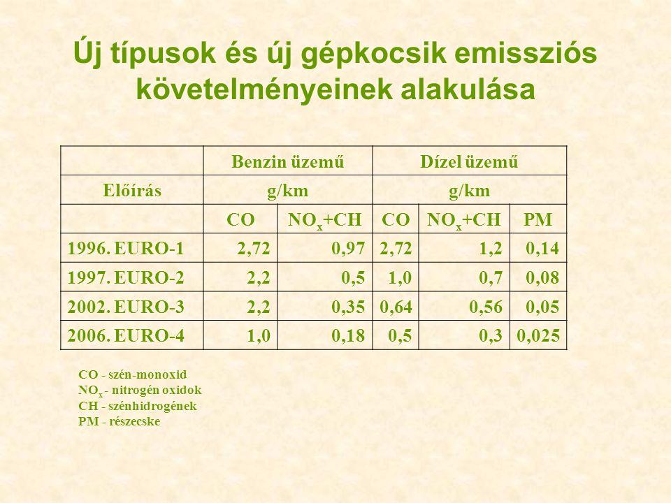 Új típusok és új gépkocsik emissziós követelményeinek alakulása Benzin üzeműDízel üzemű Előírásg/km CONO x +CHCONO x +CHPM 1996. EURO-12,720,972,721,2