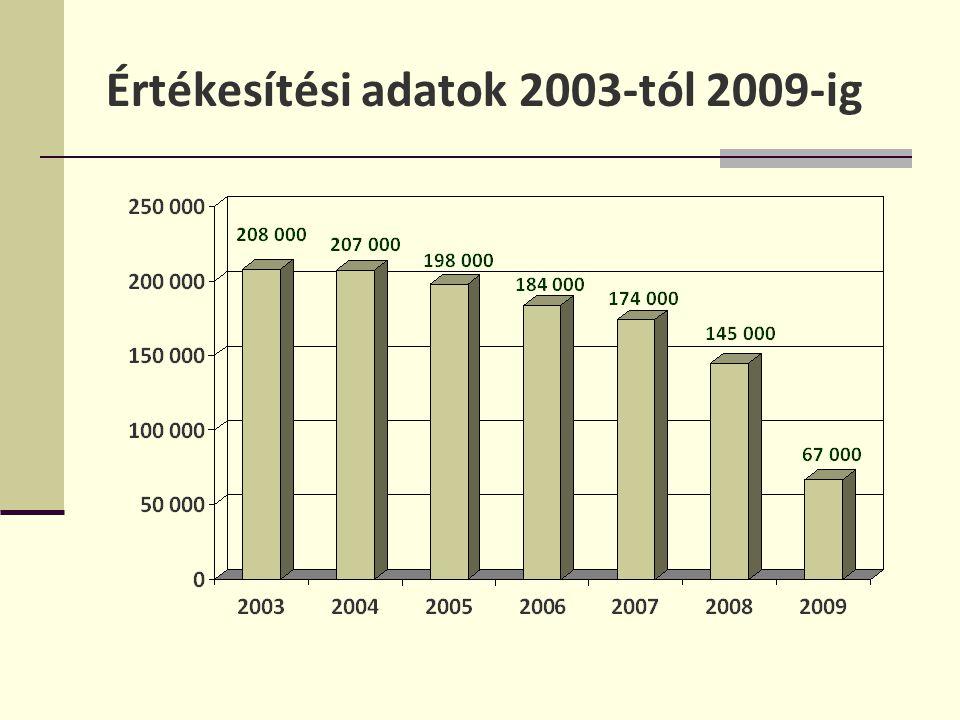 Értékesítési adatok 2003-tól 2009-ig