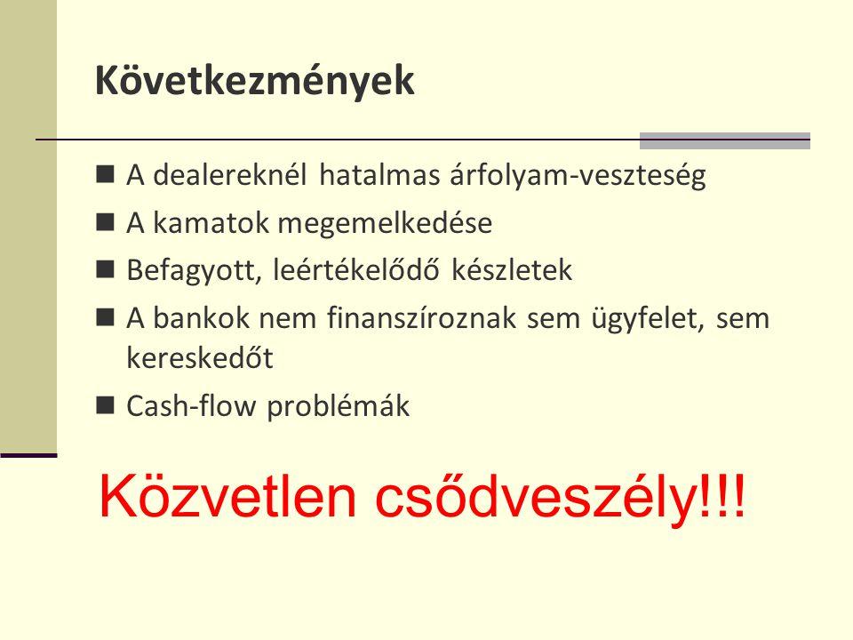 Következmények A dealereknél hatalmas árfolyam-veszteség A kamatok megemelkedése Befagyott, leértékelődő készletek A bankok nem finanszíroznak sem ügyfelet, sem kereskedőt Cash-flow problémák Közvetlen csődveszély!!!