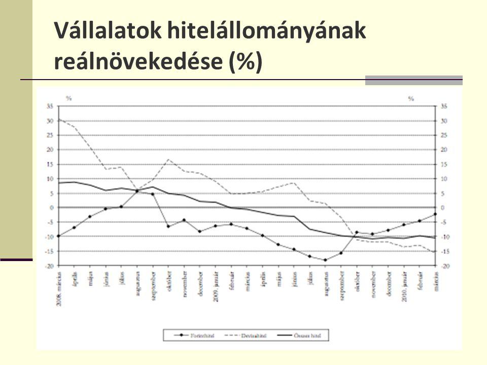 Vállalatok hitelállományának reálnövekedése (%)