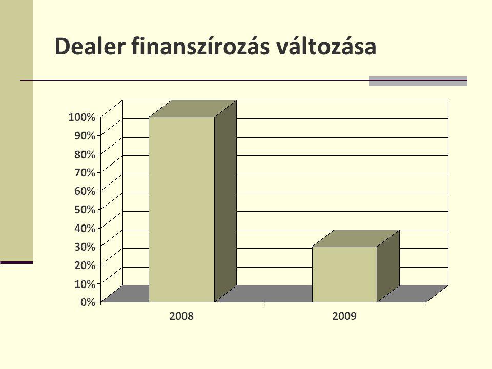 Dealer finanszírozás változása