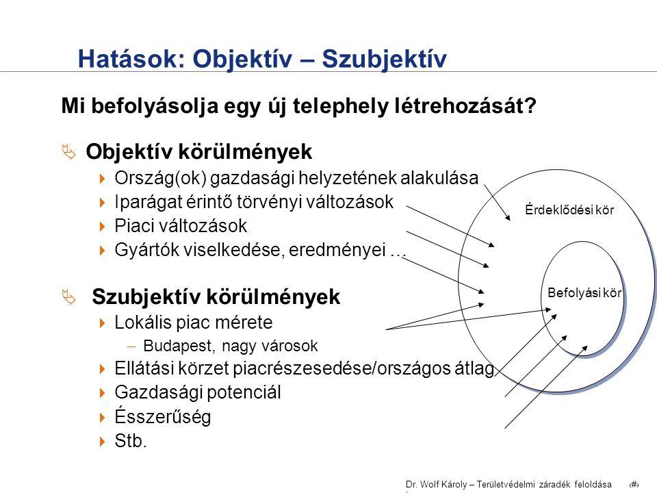 Dr. Wolf Károly – Területvédelmi záradék feloldása | 22 Hatások: Objektív – Szubjektív Mi befolyásolja egy új telephely létrehozását?  Objektív körül