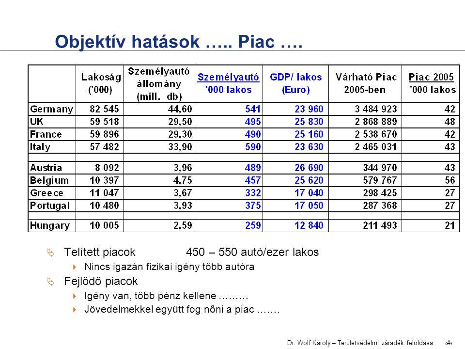 Dr. Wolf Károly – Területvédelmi záradék feloldása | 23 Objektív hatások ….. Piac ….  Telített piacok 450 – 550 autó/ezer lakos  Nincs igazán fizika