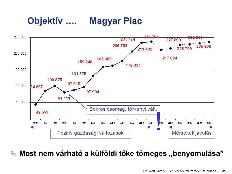 Dr. Wolf Károly – Területvédelmi záradék feloldása | 24 Objektív ….