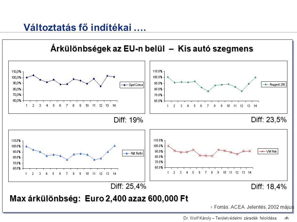 Dr. Wolf Károly – Területvédelmi záradék feloldása | 3 Változtatás fő indítékai ….  Forrás: ACEA Jelentés, 2002 május Árkülönbségek az EU-n belül – K