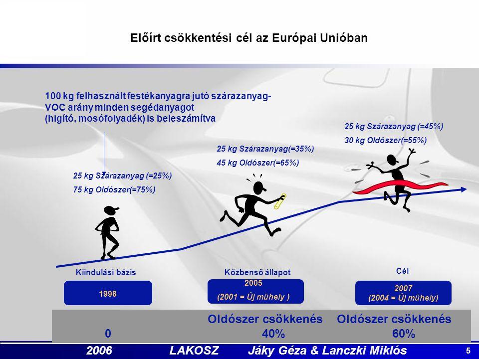 5 2006 LAKOSZ Jáky Géza & Lanczki Miklós Oldószer csökkenés Oldószer csökkenés 0 40%60% 100 kg felhasznált festékanyagra jutó szárazanyag- VOC arány m