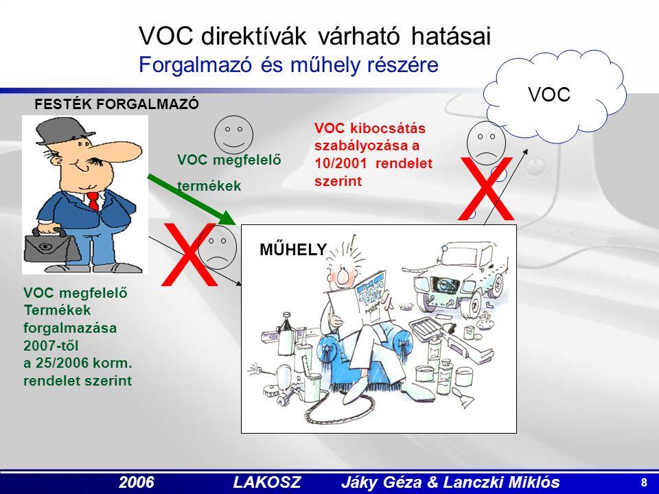 8 2006 LAKOSZ Jáky Géza & Lanczki Miklós FESTÉK FORGALMAZÓ VOC X X MŰHELY VOC megfelelő termékek VOC direktívák várható hatásai Forgalmazó és műhely részére VOC kibocsátás szabályozása a 10/2001 rendelet szerint VOC megfelelő Termékek forgalmazása 2007-től a 25/2006 korm.