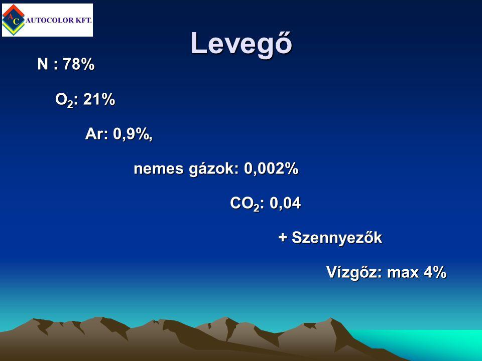 Levegő N : 78% O 2 : 21% Ar: 0,9%, nemes gázok: 0,002% CO 2 : 0,04 + Szennyezők Vízgőz: max 4%