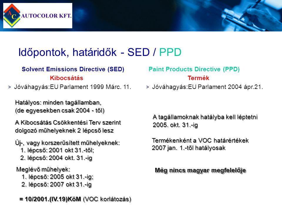 Időpontok, határidők - SED / PPD > > Jóváhagyás:EU Parlament 1999 Márc. 11. Solvent Emissions Directive (SED) Kibocsátás Paint Products Directive (PPD
