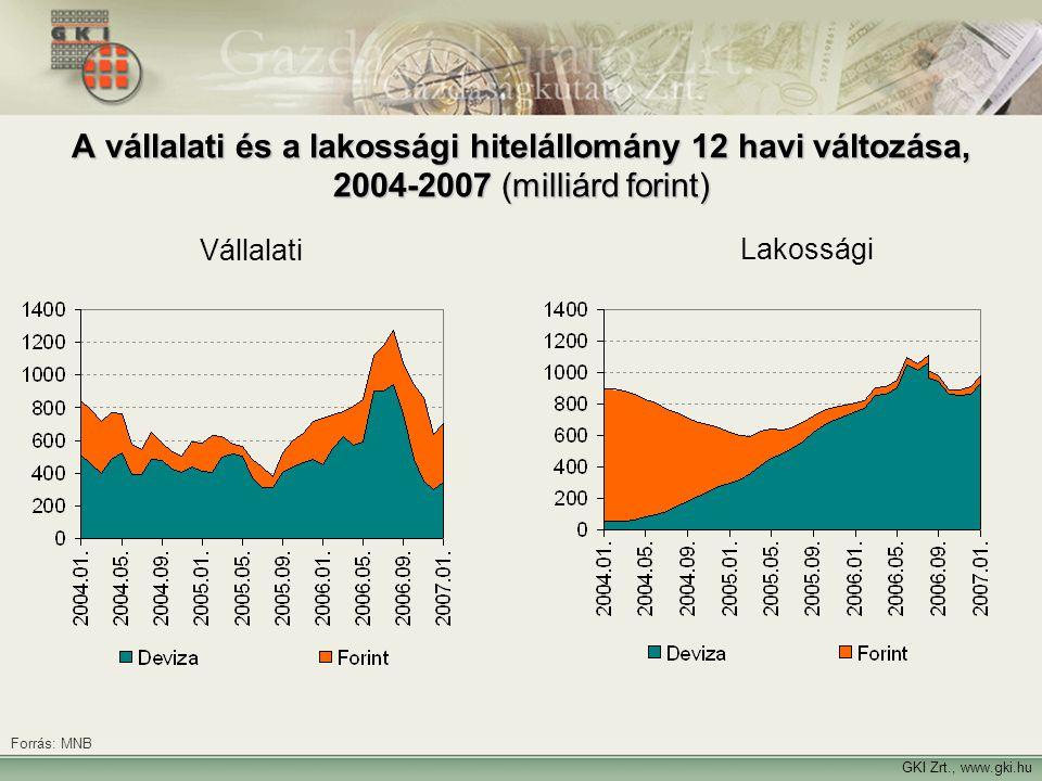 GKI Zrt., www.gki.hu A vállalati és a lakossági hitelállomány 12 havi változása, 2004-2007 (milliárd forint) Forrás: MNB Vállalati Lakossági