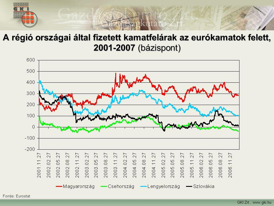 GKI Zrt., www.gki.hu A régió országai által fizetett kamatfelárak az eurókamatok felett, 2001-2007 (bázispont) Forrás: Eurostat