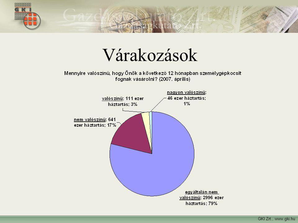 Várakozások GKI Zrt., www.gki.hu Várakozások