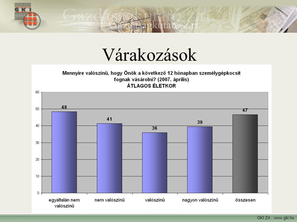 GKI Zrt., www.gki.hu Várakozások
