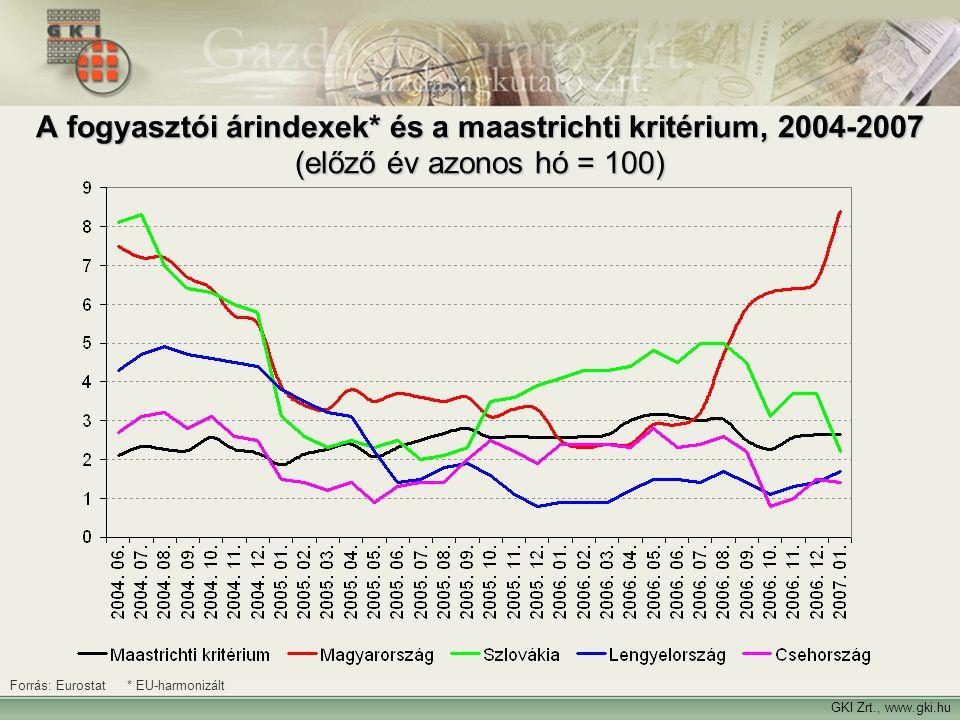 GKI Zrt., www.gki.hu Forrás: Eurostat * EU-harmonizált A fogyasztói árindexek* és a maastrichti kritérium, 2004-2007 (előző év azonos hó = 100)