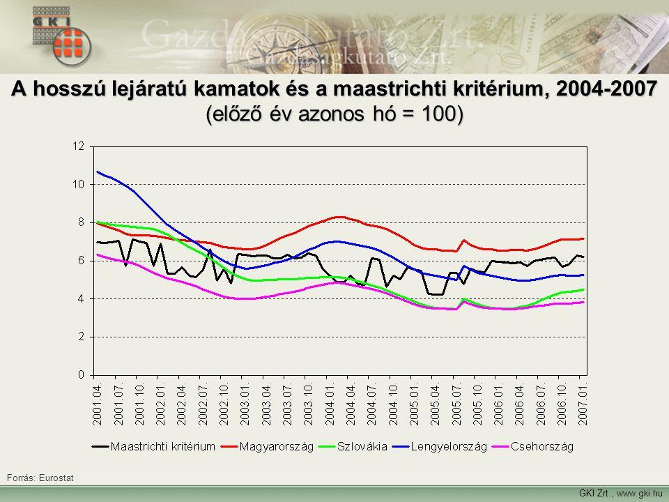 GKI Zrt., www.gki.hu Forrás: Eurostat A hosszú lejáratú kamatok és a maastrichti kritérium, 2004-2007 (előző év azonos hó = 100)
