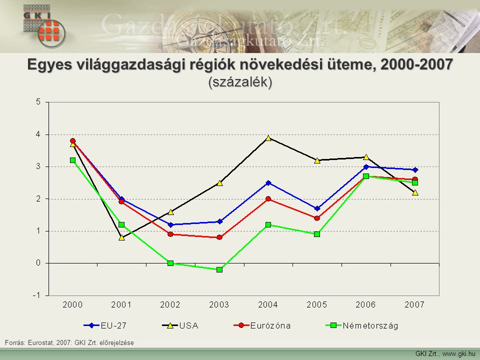 2 Egyes világgazdasági régiók növekedési üteme, 2000-2007 (százalék) GKI Zrt., www.gki.hu Forrás: Eurostat, 2007: GKI Zrt. előrejelzése