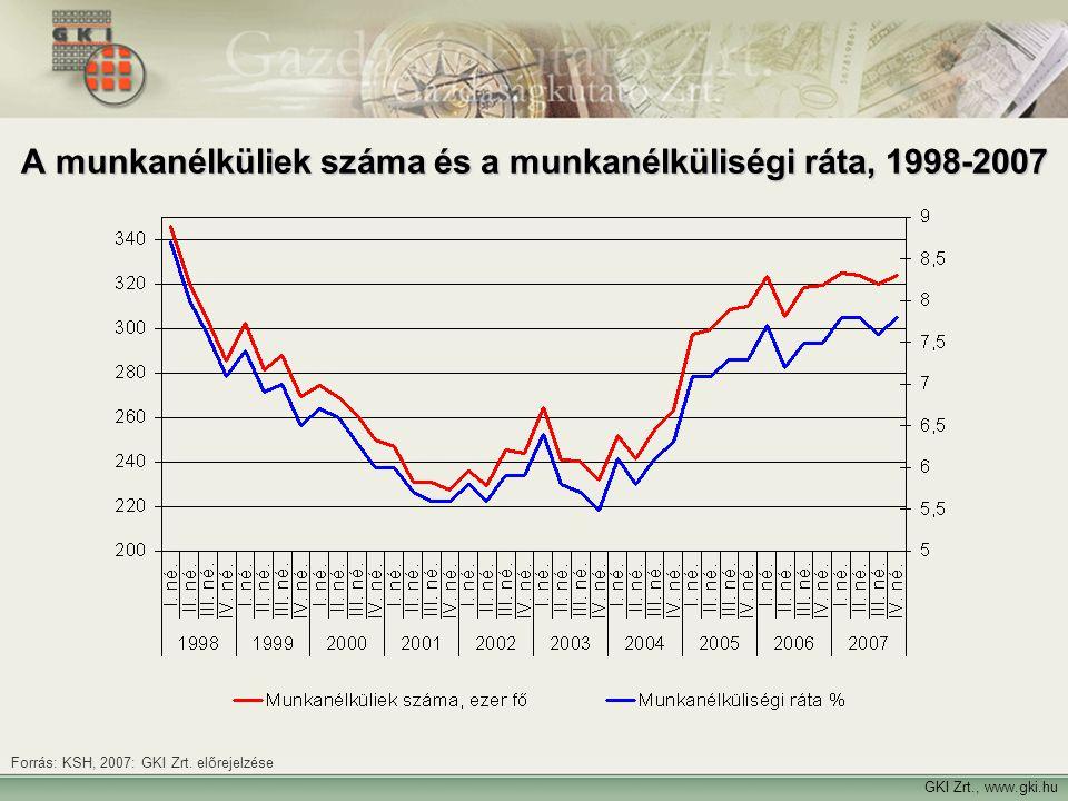 GKI Zrt., www.gki.hu Forrás: KSH, 2007: GKI Zrt. előrejelzése A munkanélküliek száma és a munkanélküliségi ráta, 1998-2007