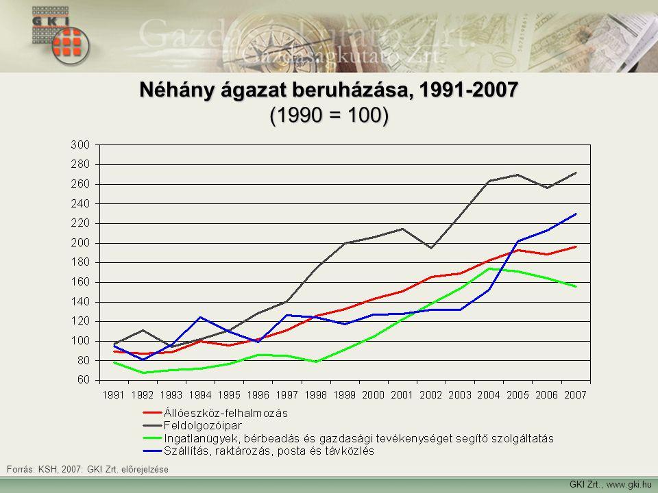 GKI Zrt., www.gki.hu Néhány ágazat beruházása, 1991-2007 (1990 = 100) Forrás: KSH, 2007: GKI Zrt. előrejelzése